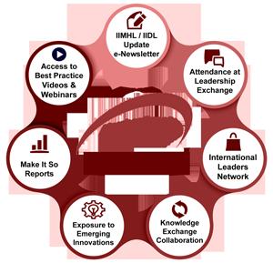 Benefits of IIDL Membership